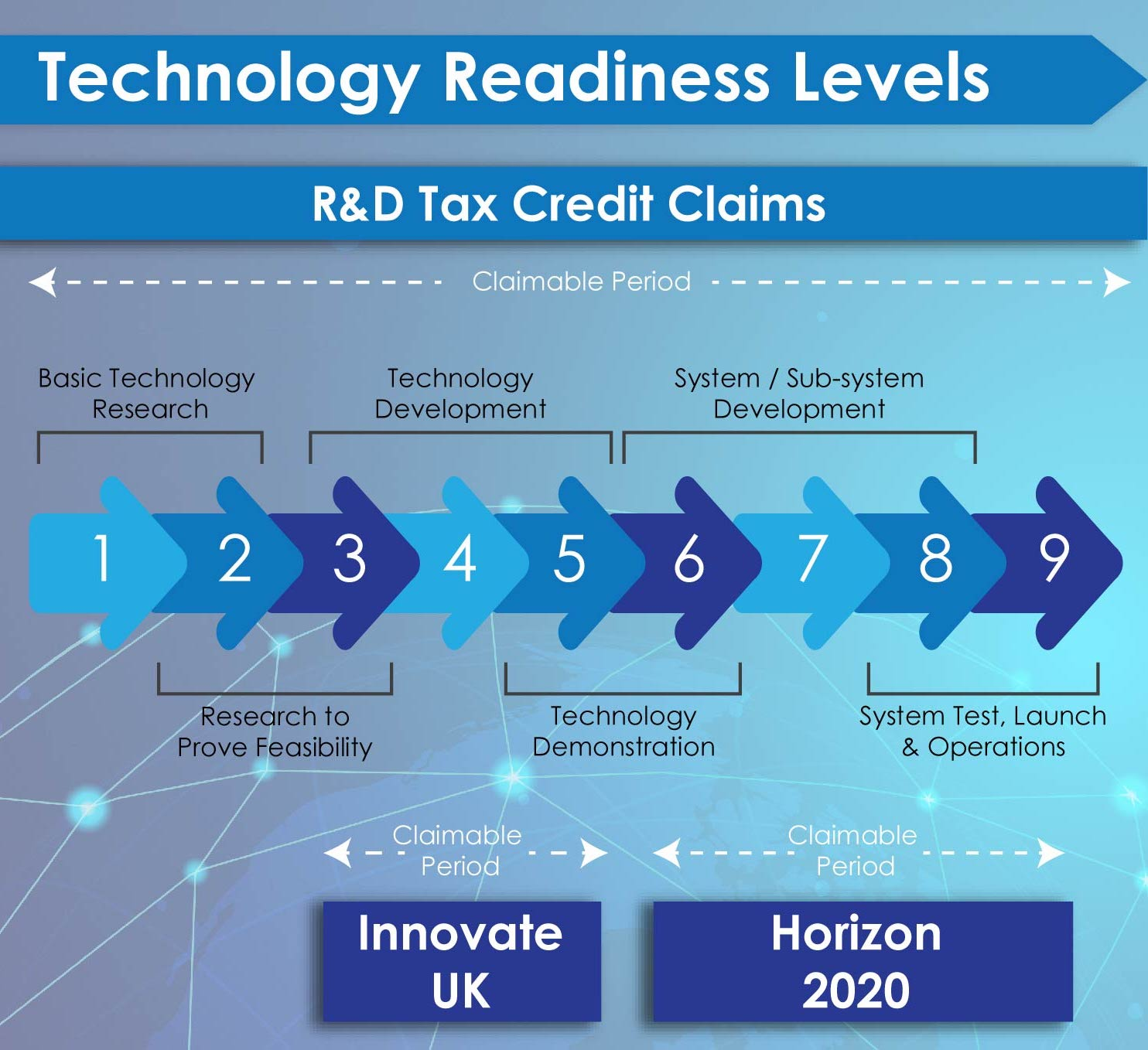 Technology Readiness Diagram