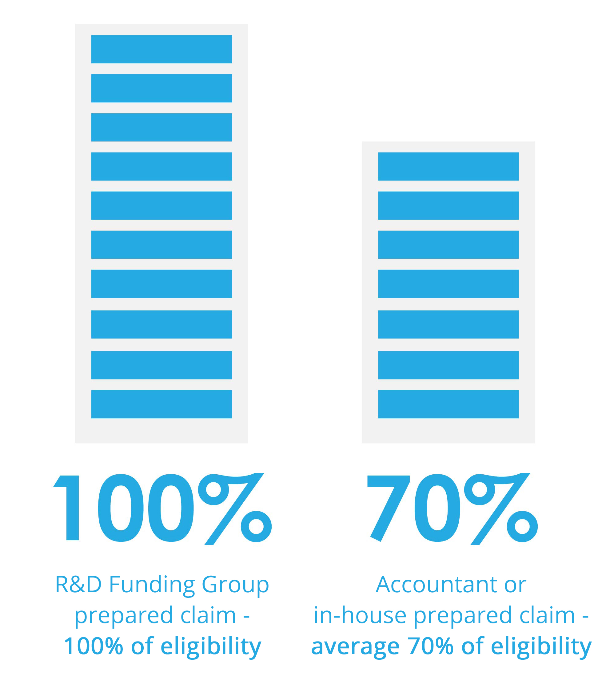 R&D funding group prepared claim